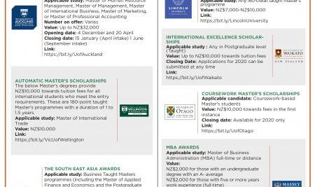 Học bổng Business Masters của các trường ĐH New Zealand